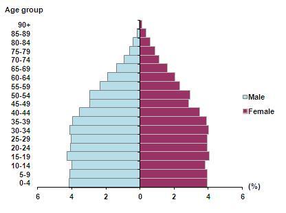 میزان جمعیت در ترکیه