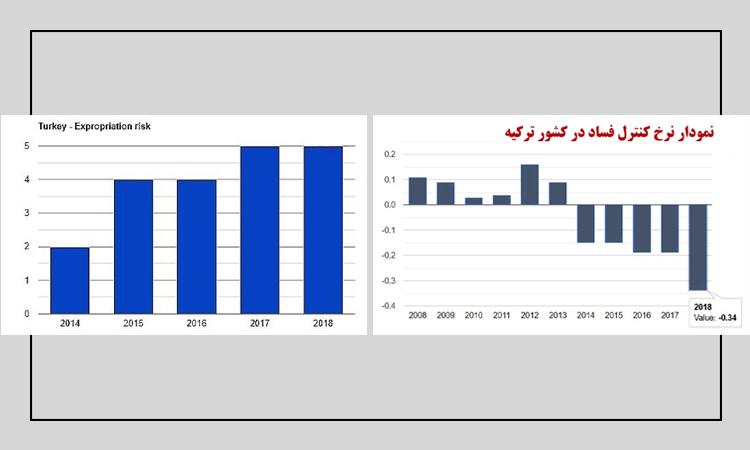 نمودار کنترل فساد و نرخ مصادره اموال